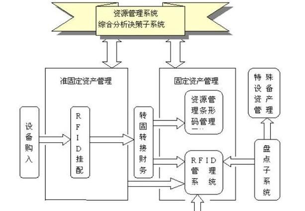 > 二维码资产管理系统二维码资产管理系统  二, 系统结构   系统以